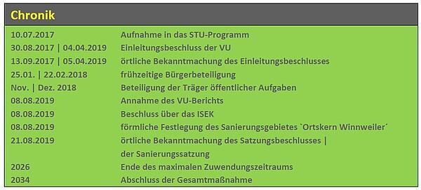 Chronik Stadtumbau